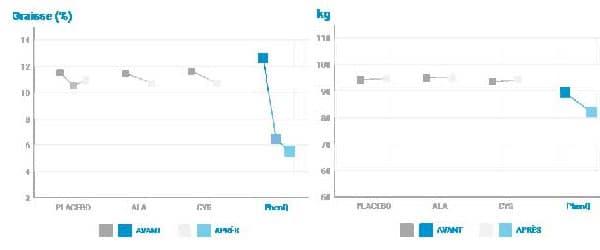 PhenQ - Pourcentage de perte graisse